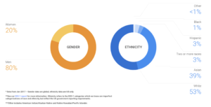 Google statistics for diversity in tech