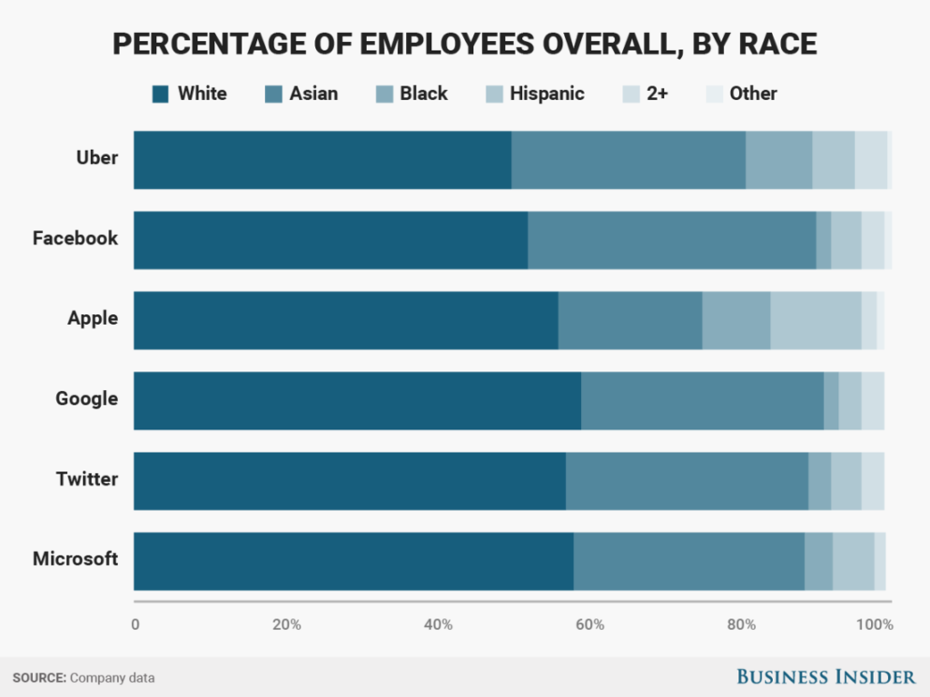 racial diversity statistics at major tech companies