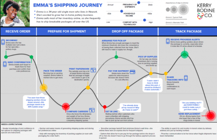 Journey Map example from the User Experience process
