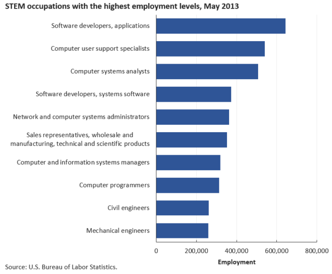 the types of jobs that make up a majority of STEM employment as a whole