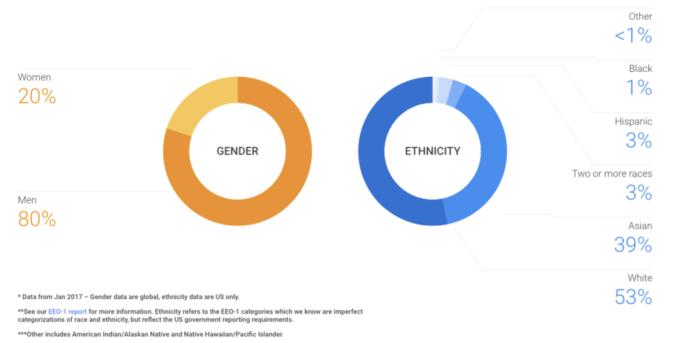 Google statistics for diversity in tech