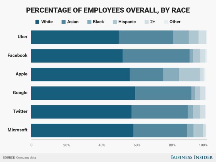 racial diversity statistics at major tech companies